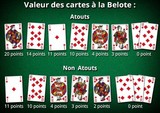 valeur cartes belote